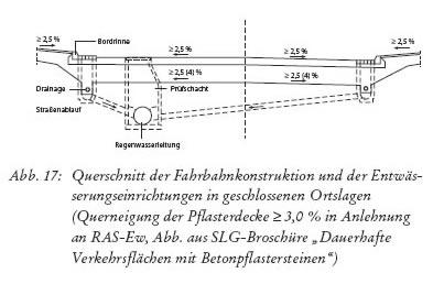 Gut gemocht Entwässerung von Pflasterflächen - Baulexikon Gartenbau Aydin JT09